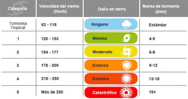 ILICA-Instituto-Longoria-de-Investigacion-Cientifica-Aplicada-Desastres-Naturales-Categorias-Huracanes_v003-compressor